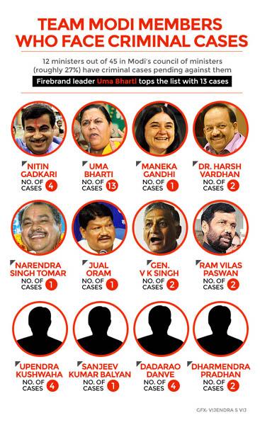 criminal-modi-ministers