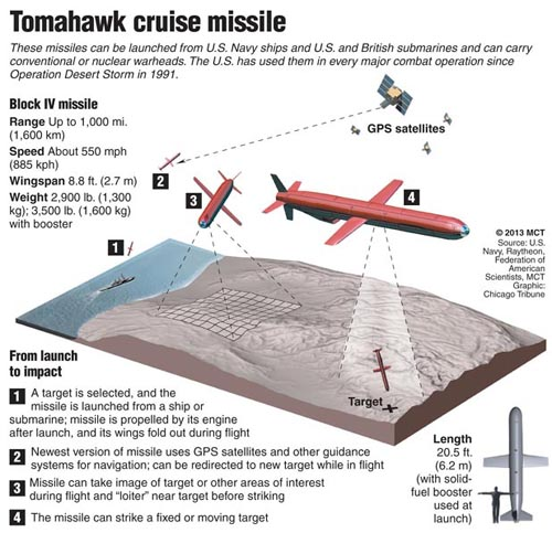 Cruise Missile Tomahawk