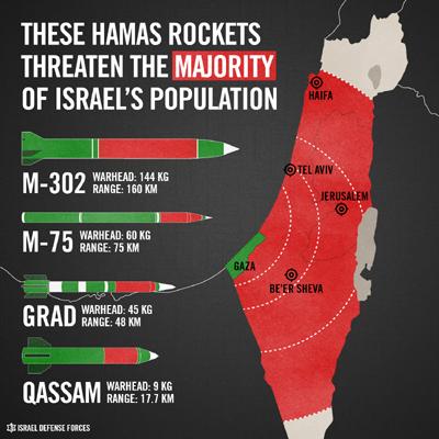 hamas rockets s
